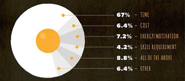 Infografía Promedio de tiempo de cocción en el Reino Unido